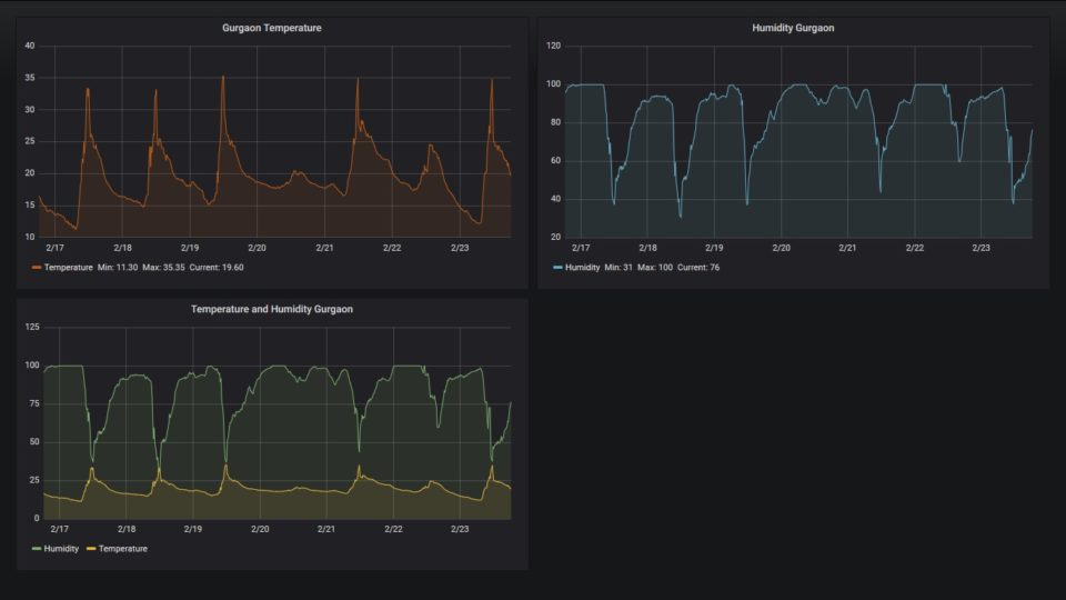 Publish IoT data in Influxdb and visualize in Grafana – My